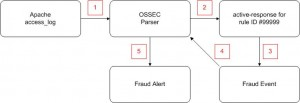 OSSEC Fraud Path