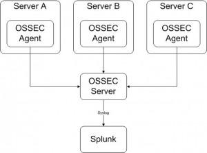 OSSEC-Syslog
