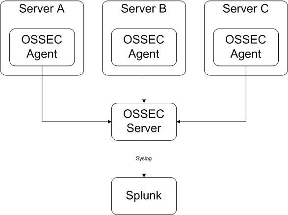 Splitting OSSEC Events in Splunk | /dev/random