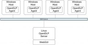 OpenDLP Architecture