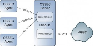 syslog2loggly Architecture