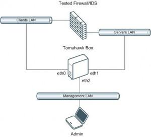 Tomahawk Topology