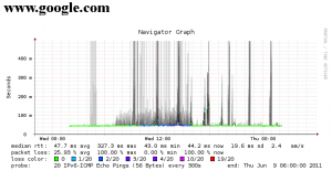 Google IPv6 Response Time