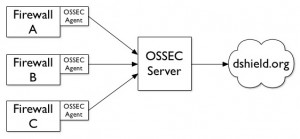 OSSEC-DShield