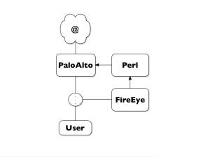 FireEye-PaloAlto