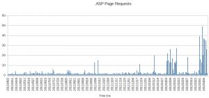 .asp File Requests