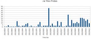 .rar File Requests
