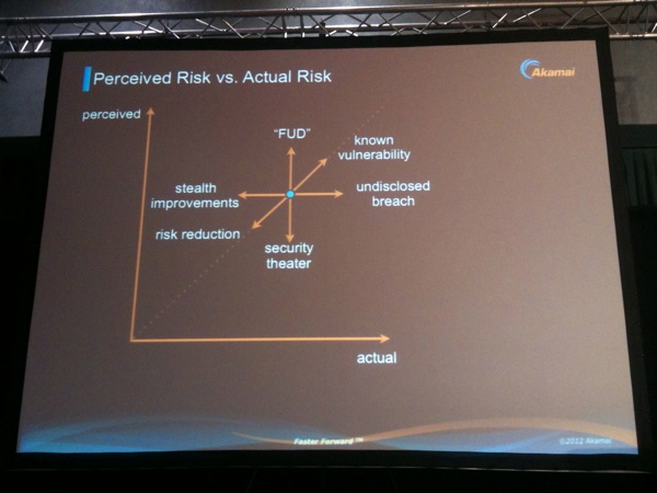 Perceived Risks vs Active Risks