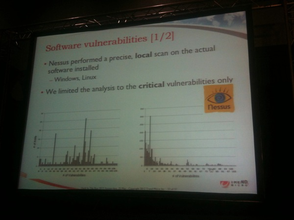 Detected Vulnerabilities in AMI's