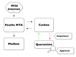 CuckooMX Architecture