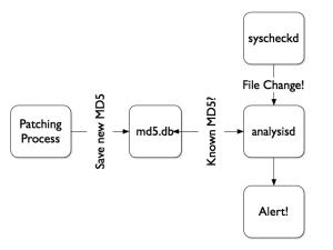 OSSEC-FIM-MD5