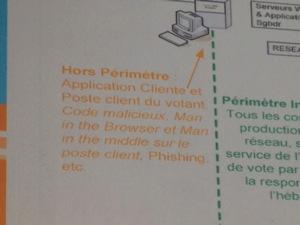 Voting System Audit Scope