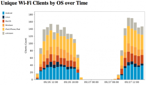 WiFi Clients by OS