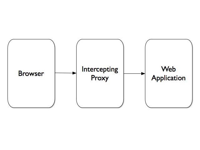 Browser - Proxy