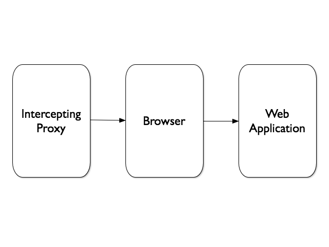Proxy - Browser