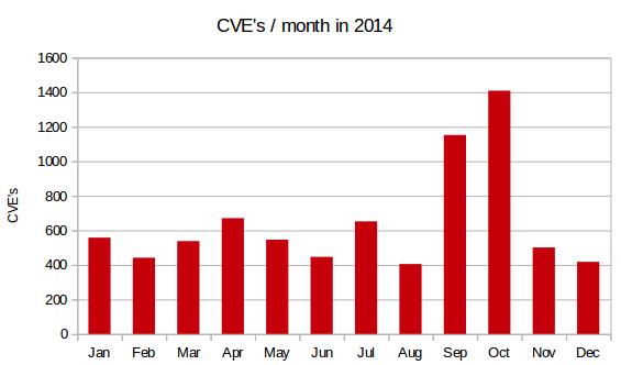 CVE 2014