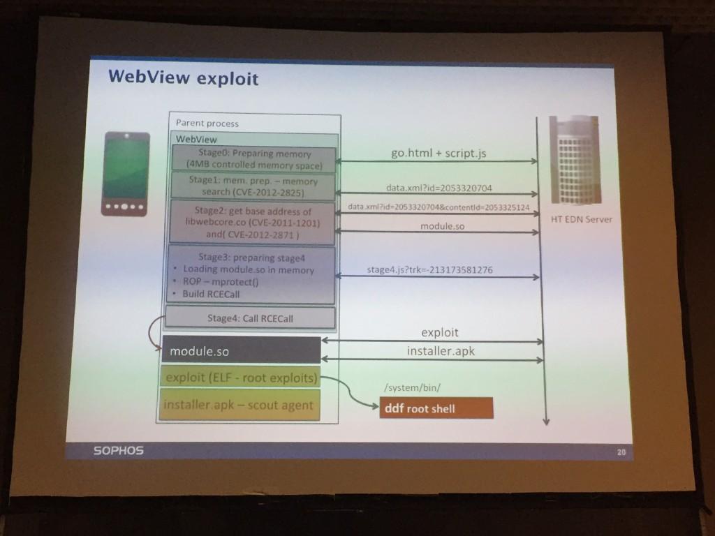 Webview Exploit