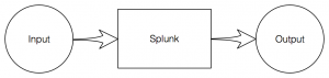 Splunk Data Flow