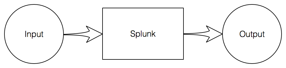 Splunk Custom Search Command: Searching for MISP IOC's
