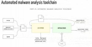 Automated Malware Analysis Tool Chain