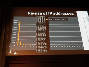 IP Addresses Reuse