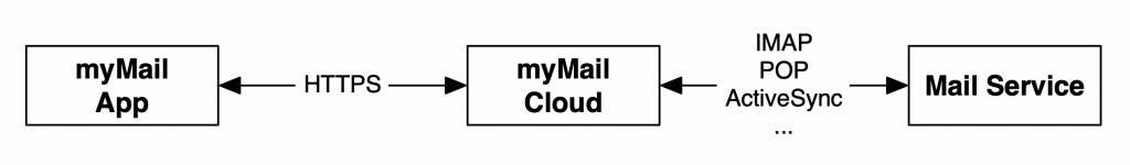 Xavier Mertens: myMail Manages Your Mailbox… in a Strange Way!